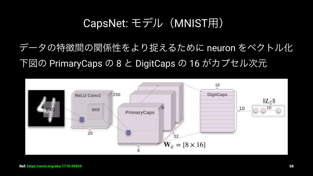 CapsNet: ϞσϧʢMNIST༻ʣ σʔλͷಛؒͷؔੑΛΑΓଊ͑ΔͨΊʹ neuro...