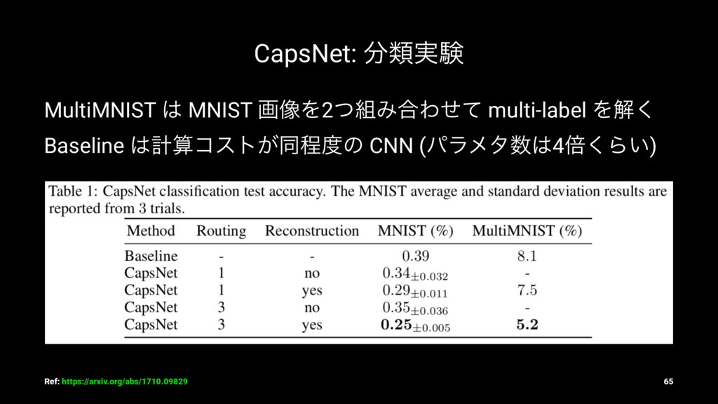 CapsNet: ෼ྨ࣮ݧ MultiMNIST ͸ MNIST ը૾Λ2ͭ૊Έ߹Θͤͯ mu...