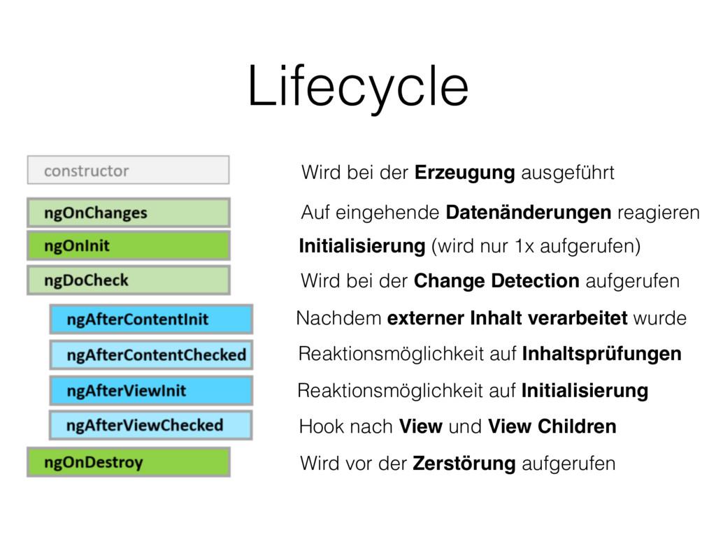 Lifecycle Wird bei der Erzeugung ausgeführt Auf...