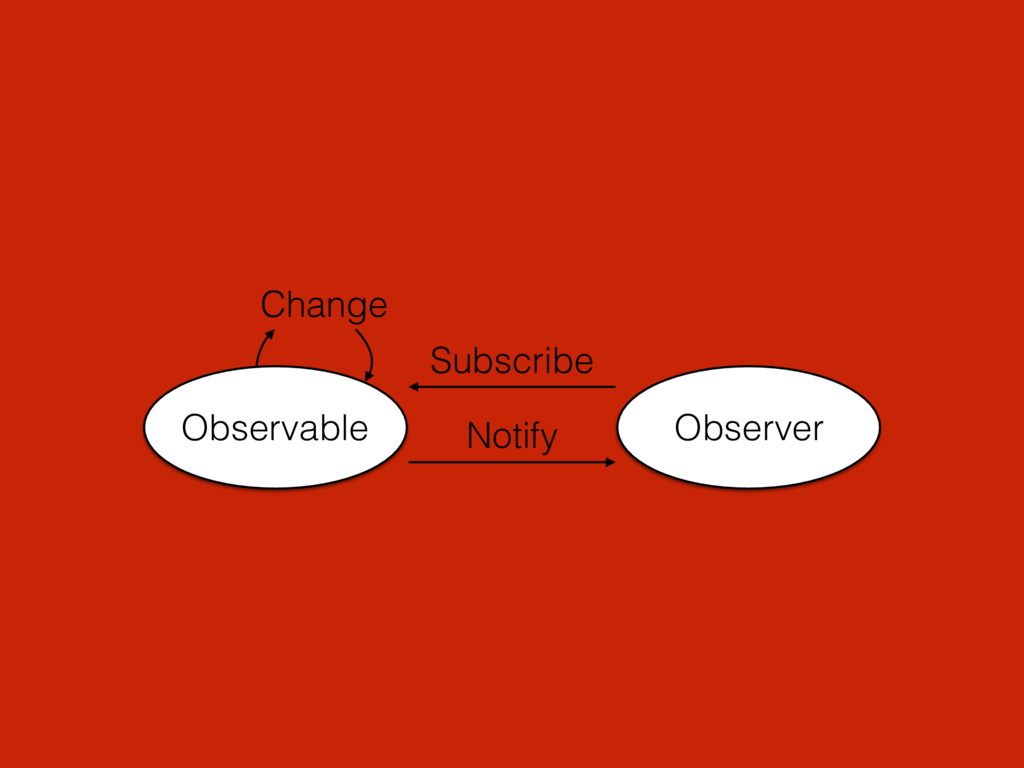 Observable Change Observer Subscribe Notify