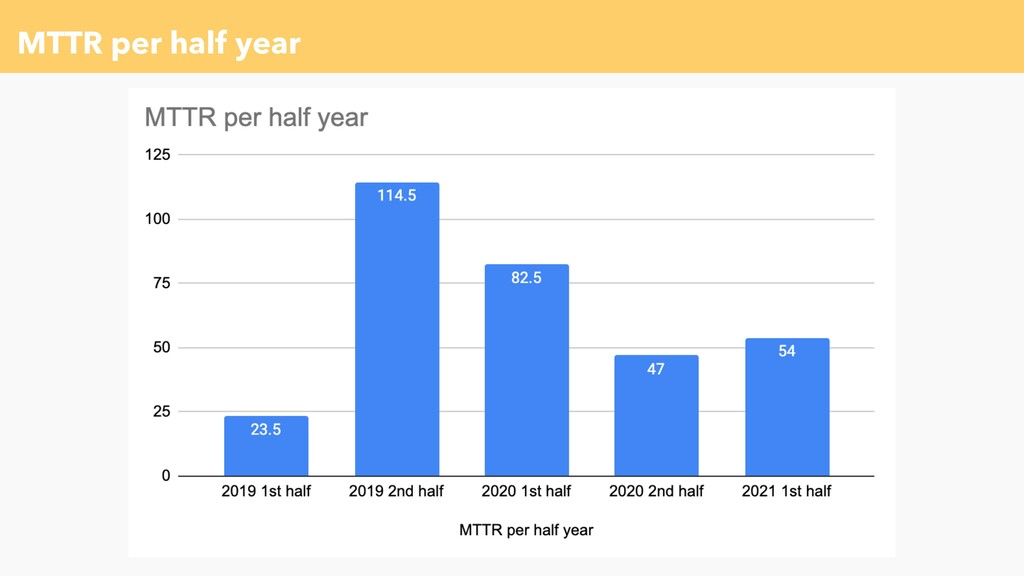 MTTR per half year