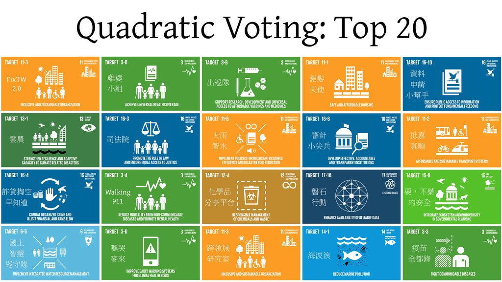 Quadratic Voting: Top 20 FixTW 2.0 Walking 911
