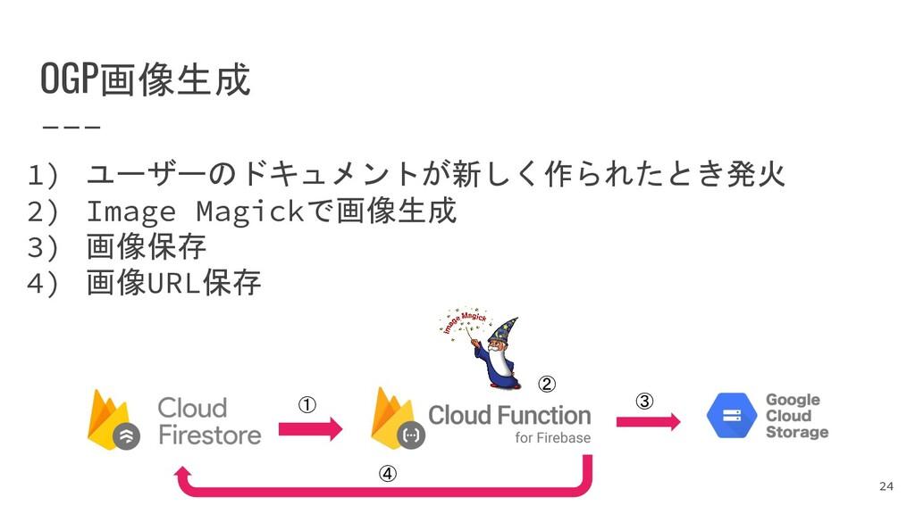 OGP画像生成 1) ユーザーのドキュメントが新しく作られたとき発火 2) Image Mag...