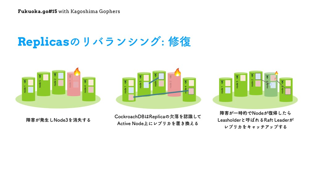 Fukuoka.go#15 with Kagoshima Gophers ReplicasͷϦ...