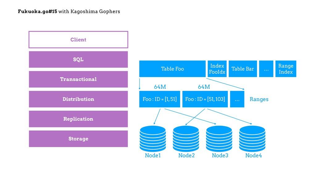 Fukuoka.go#15 with Kagoshima Gophers SQL Transa...