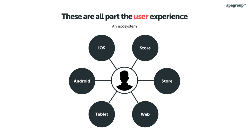 These are all part the user experience iOS Andr...