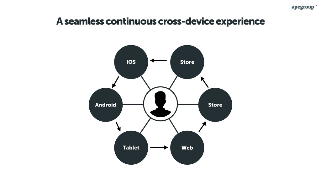 A seamless continuous cross-device experience i...