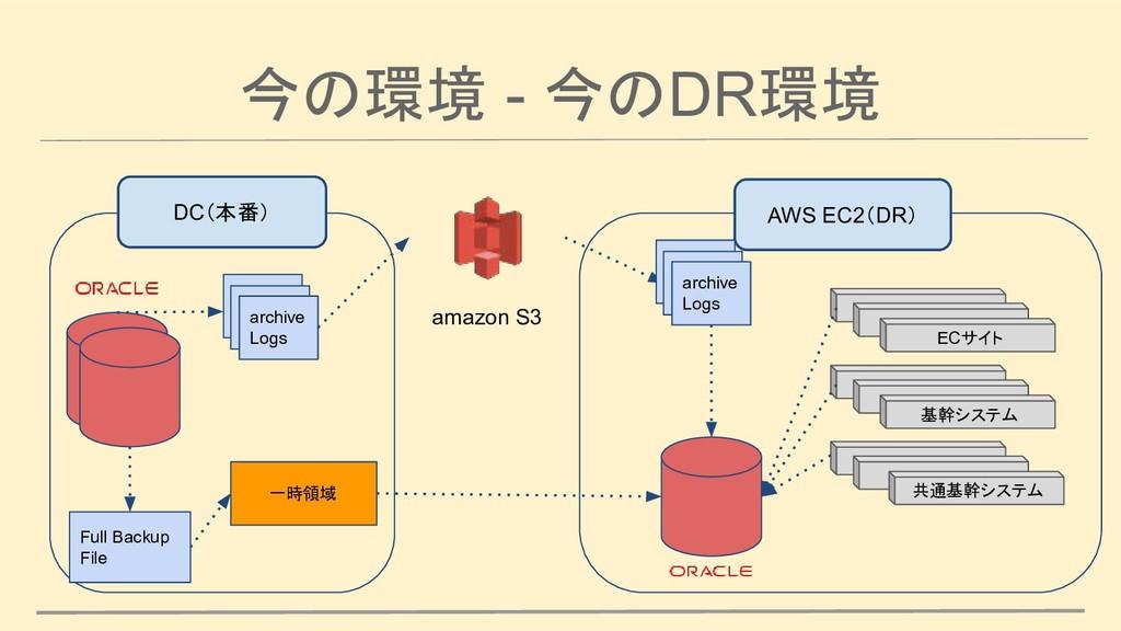 今の環境 - 今のDR環境 DC(本番) amazon S3 archive Logs Ful...