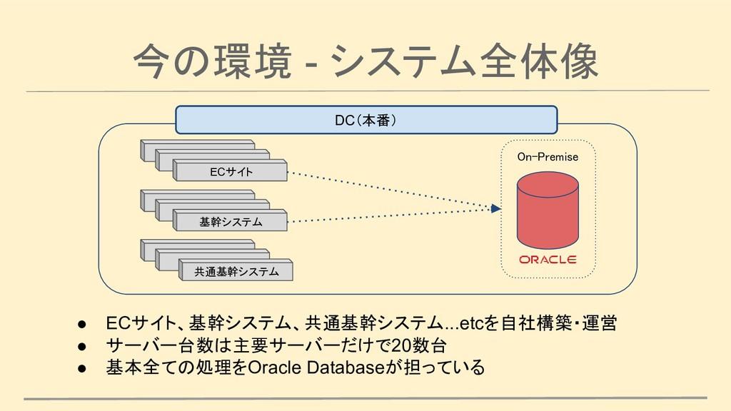 今の環境 - システム全体像 DC(本番) On-Premise ECサイト 基幹システム 共...