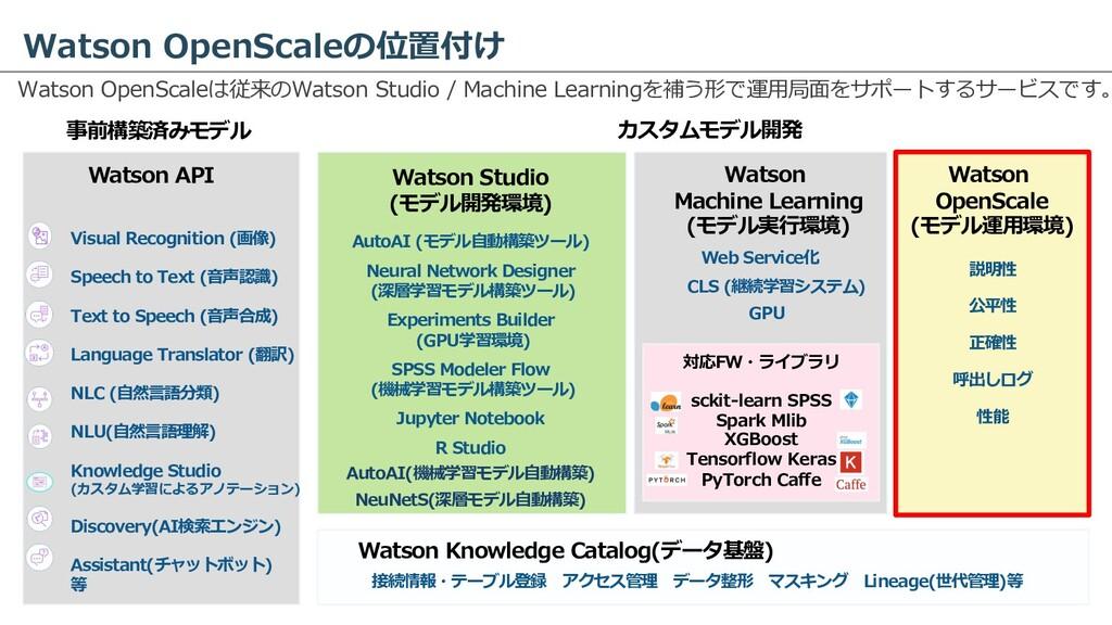 Watson OpenScaleの位置付け Watson OpenScaleは従来のWatso...