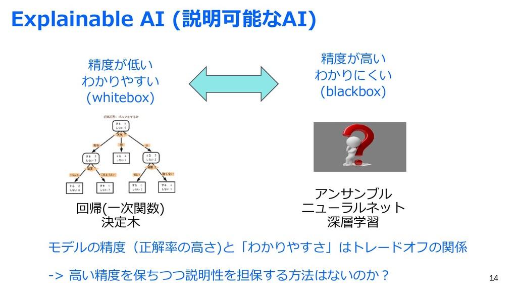 Explainable AI (説明可能なAI) アンサンブル ニューラルネット 深層学習 回...
