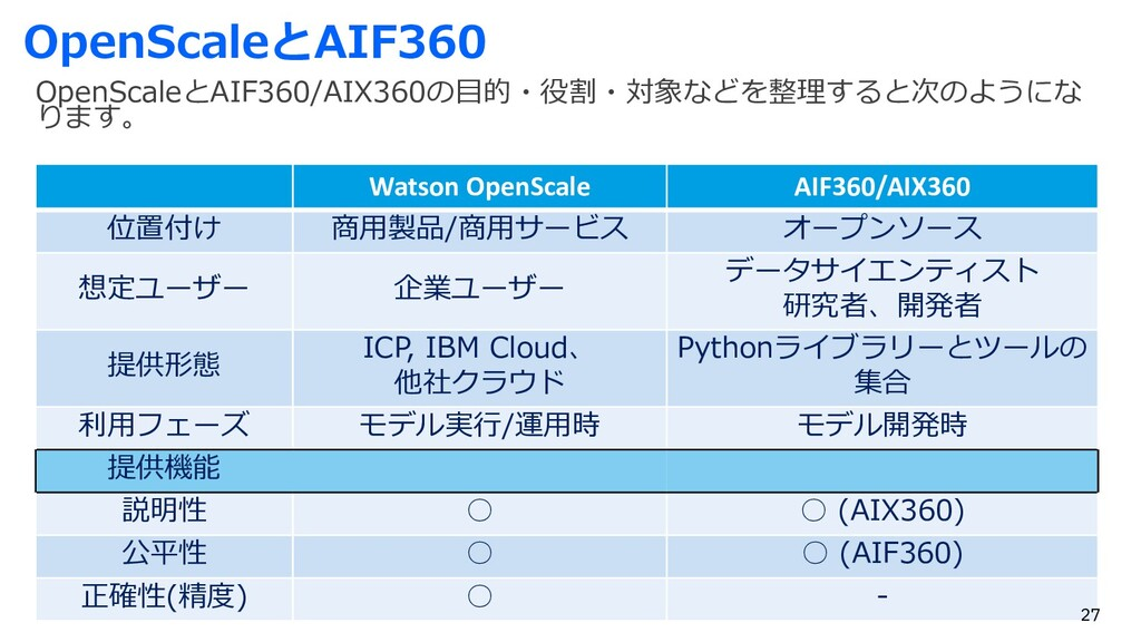 OpenScaleとAIF360 OpenScaleとAIF360/AIX360の⽬的・役割・...