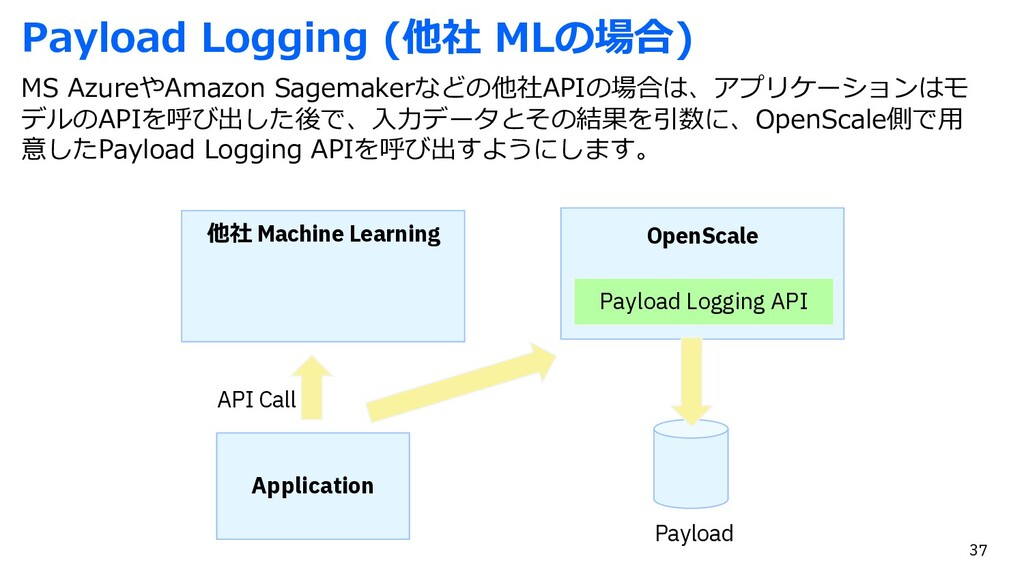 Payload Logging (他社 MLの場合) MS AzureやAmazon Sage...
