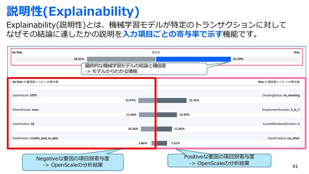 説明性(Explainability) Explainability(説明性)とは、機械学習モ...