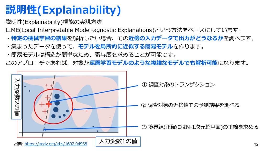 説明性(Explainability) 説明性(Explainability)機能の実現⽅法 ...