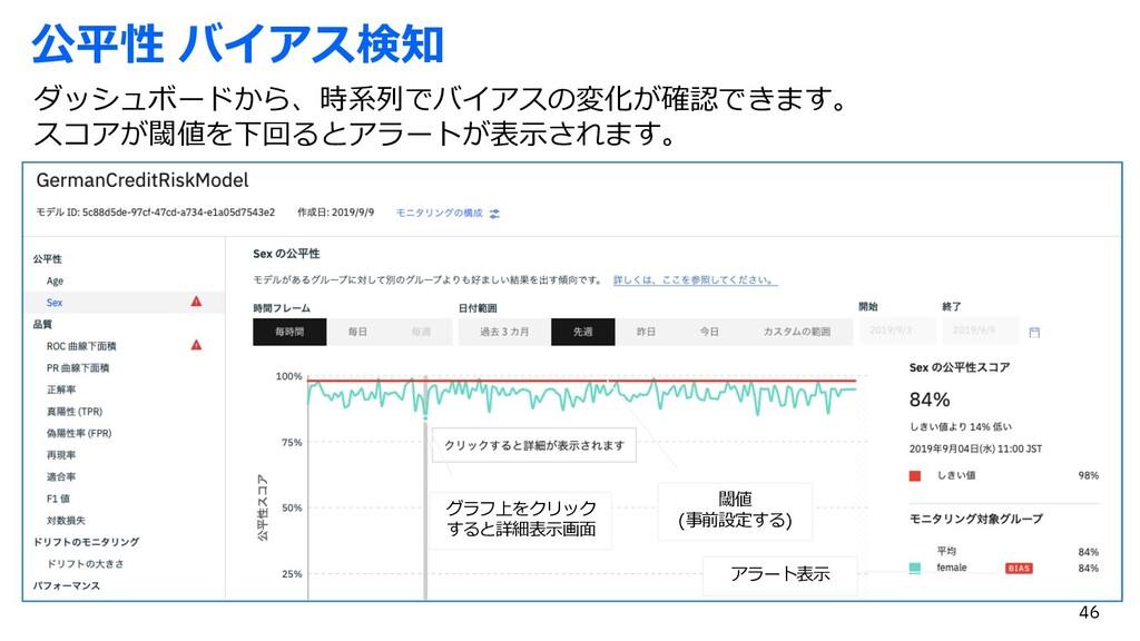 公平性 バイアス検知 ダッシュボードから、時系列でバイアスの変化が確認できます。 スコアが閾値...