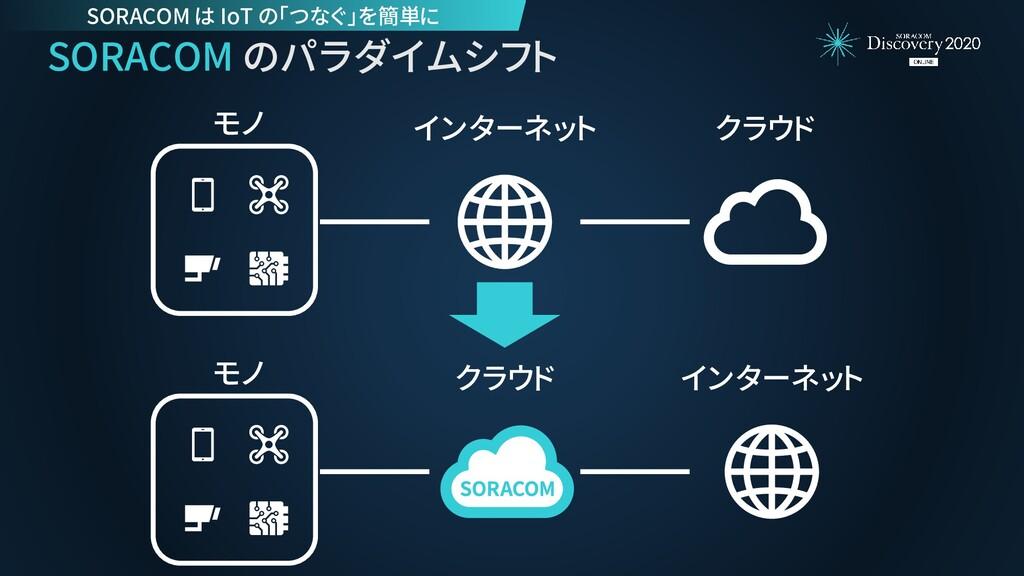 SORACOM のパラダイムシフト モノ インターネット クラウド モノ インターネット クラ...