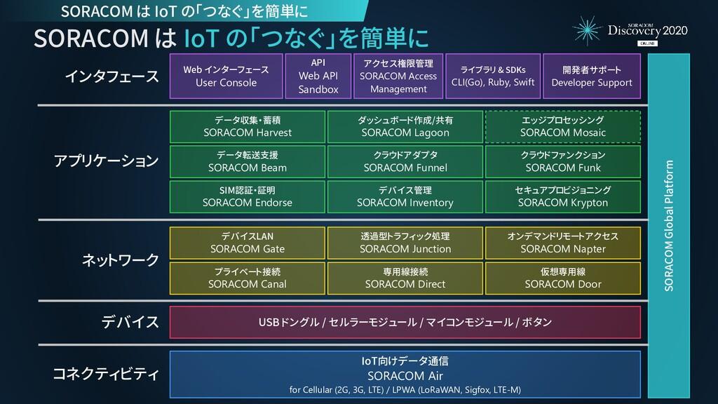 SORACOM は IoT の「つなぐ」を簡単に SORACOM Global Platfor...