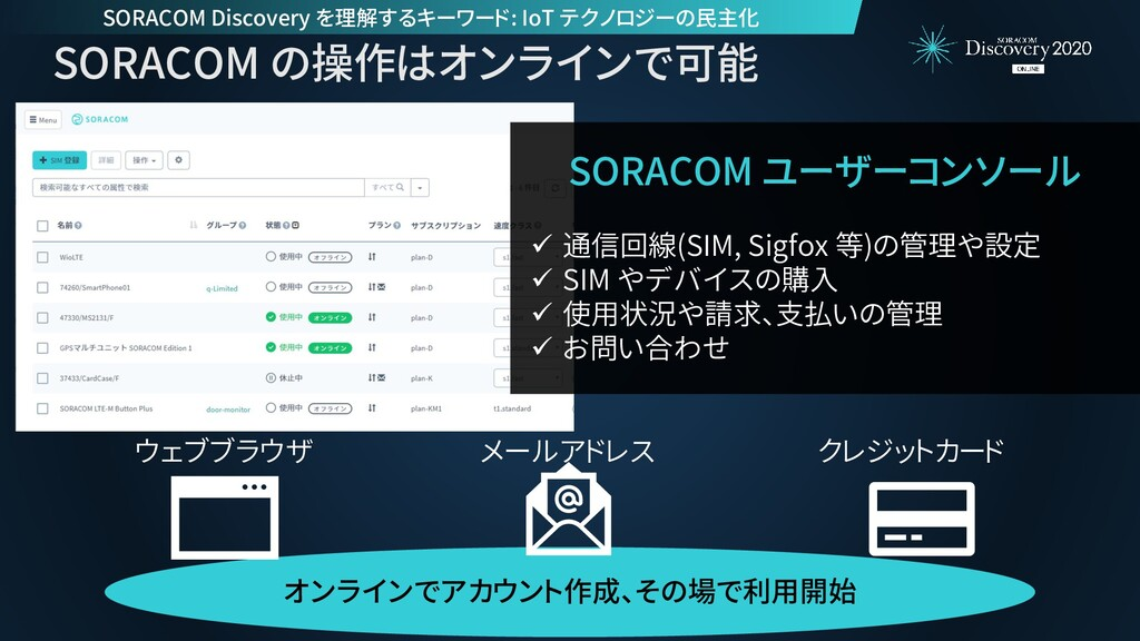 SORACOM の操作はオンラインで可能 SORACOM ユーザーコンソール ✓ 通信回線(S...