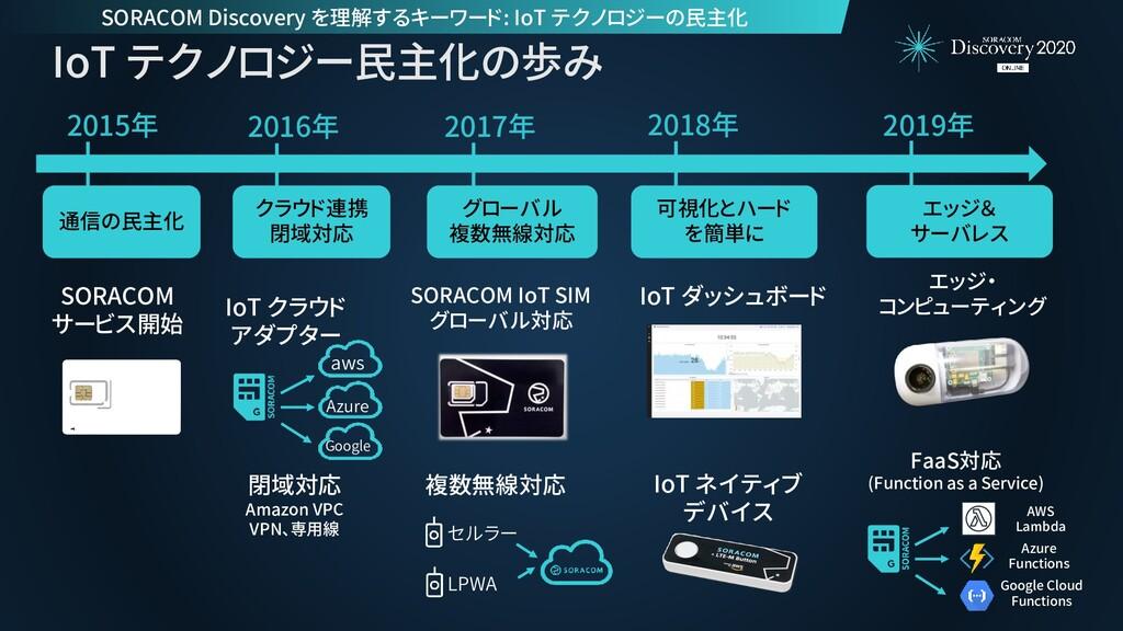 2015年 SORACOM サービス開始 IoT テクノロジー民主化の歩み 通信の民主化 20...
