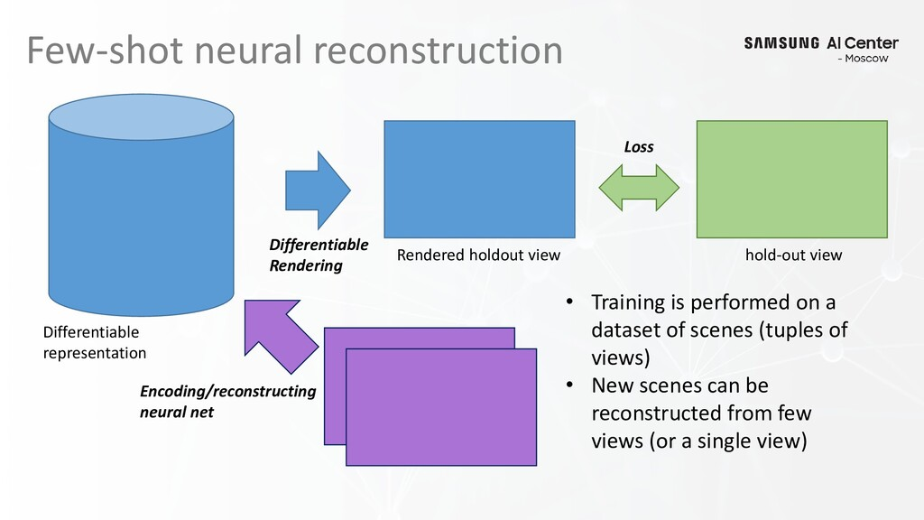 Few-shot neural reconstruction Differentiable R...
