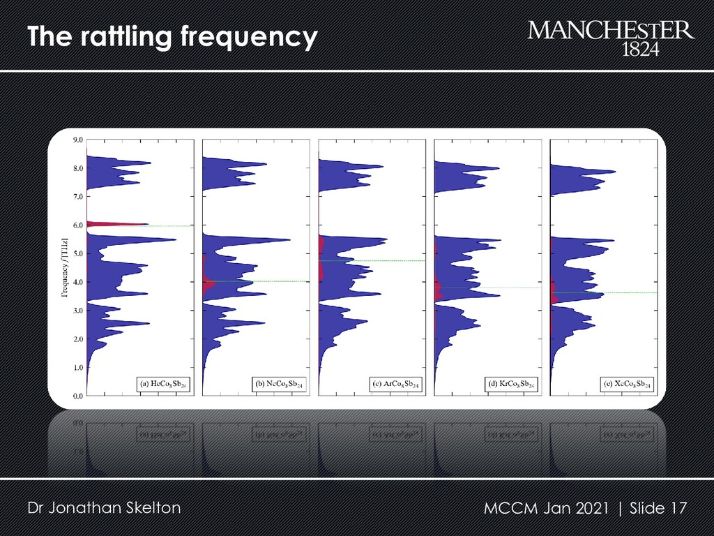 The rattling frequency Dr Jonathan Skelton MCCM...