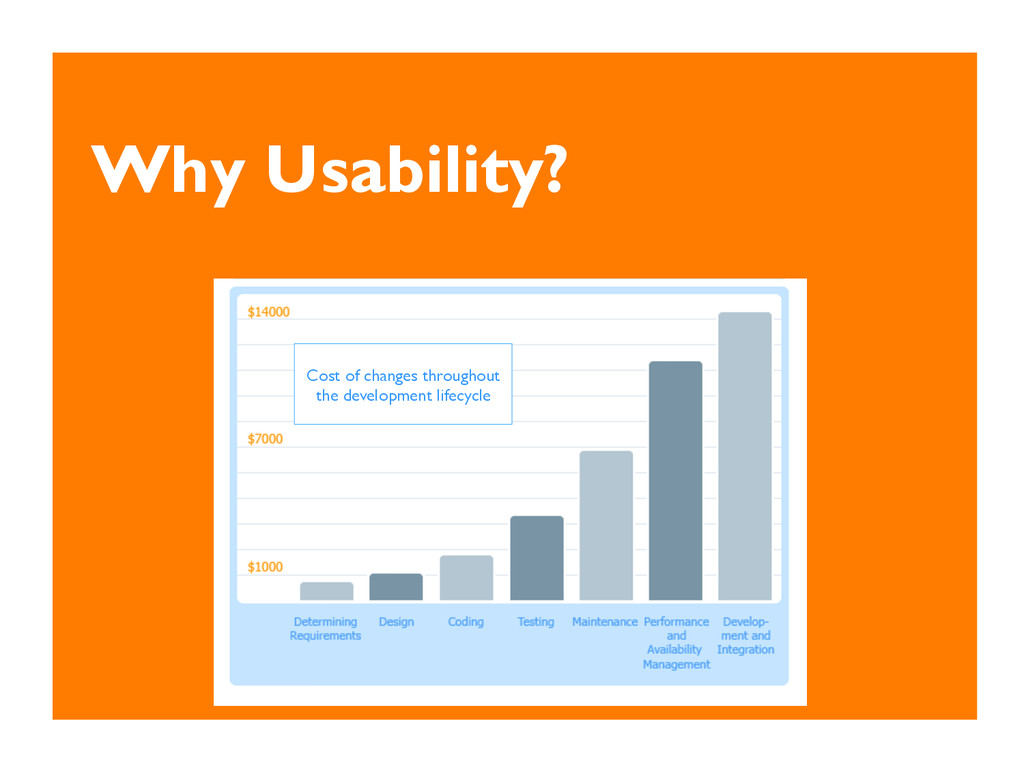 Why Usability? Cost of changes throughout the d...