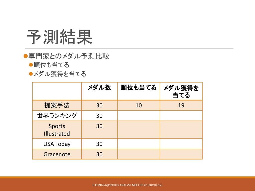予測結果 専門家とのメダル予測比較 順位も当てる メダル獲得を当てる E.KONAKA@...