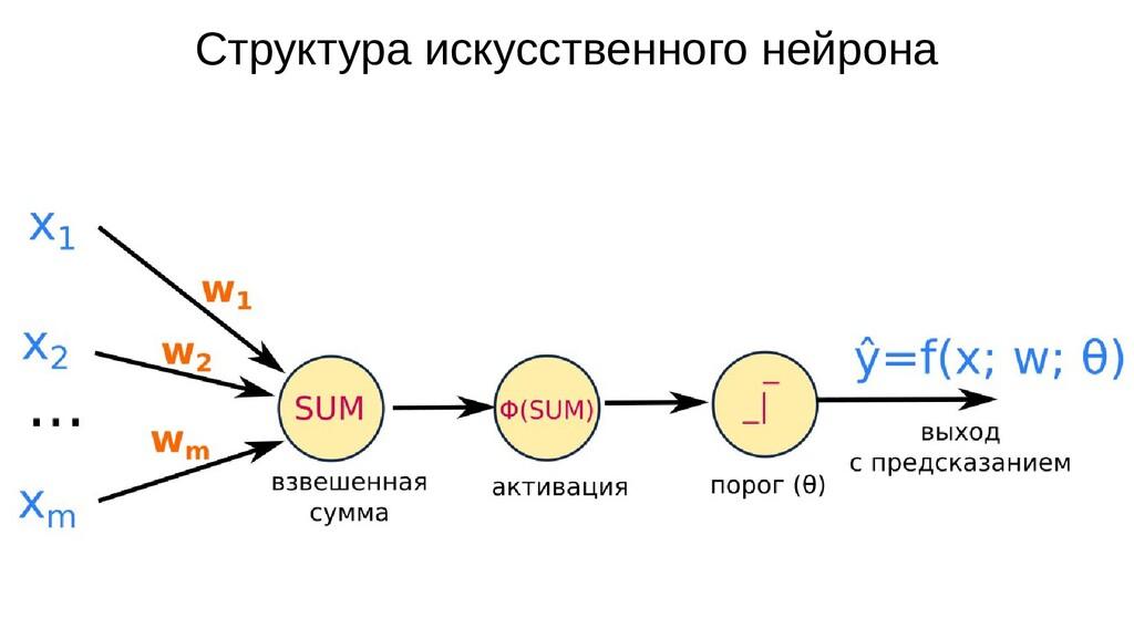Структура искусственного нейрона