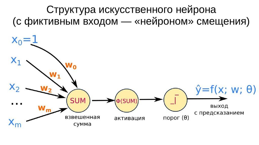 Структура искусственного нейрона (с фиктивным в...