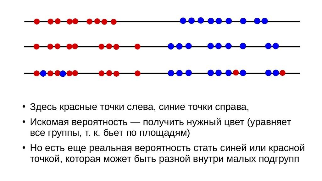 ● Здесь красные точки слева, синие точки справа...