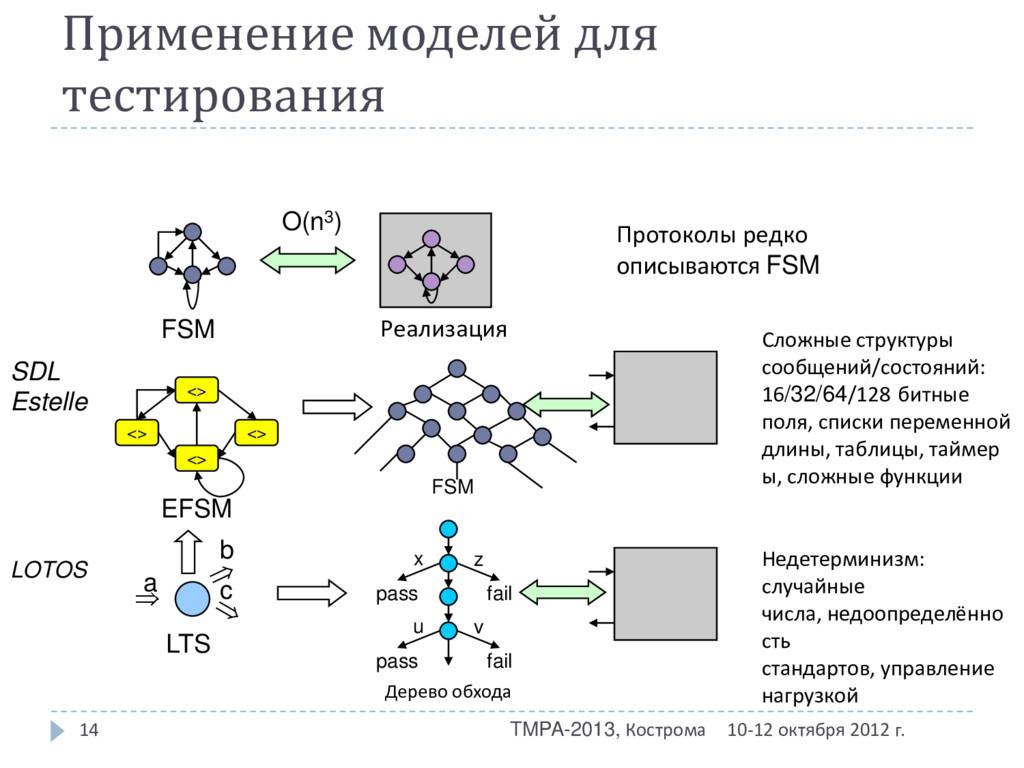 Применение моделей для тестирования 10-12 октяб...