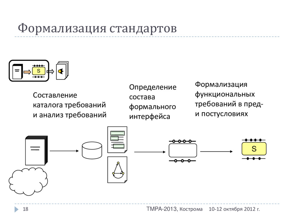 Формализация стандартов 10-12 октября 2012 г. T...