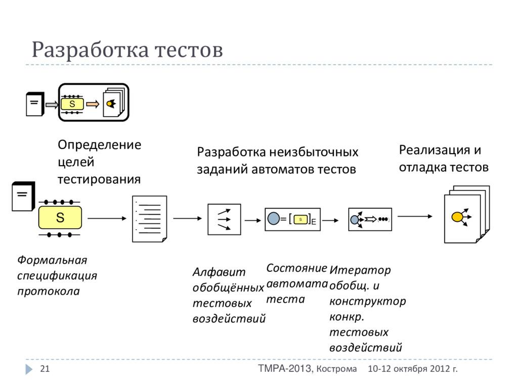 Разработка тестов 10-12 октября 2012 г. TMPA-20...