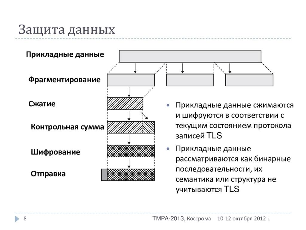Защита данных 10-12 октября 2012 г. TMPA-2013, ...