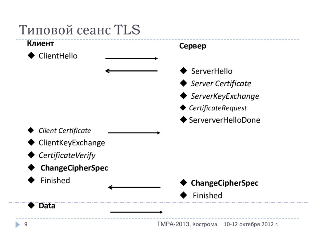 Типовой сеанс TLS 10-12 октября 2012 г. TMPA-20...