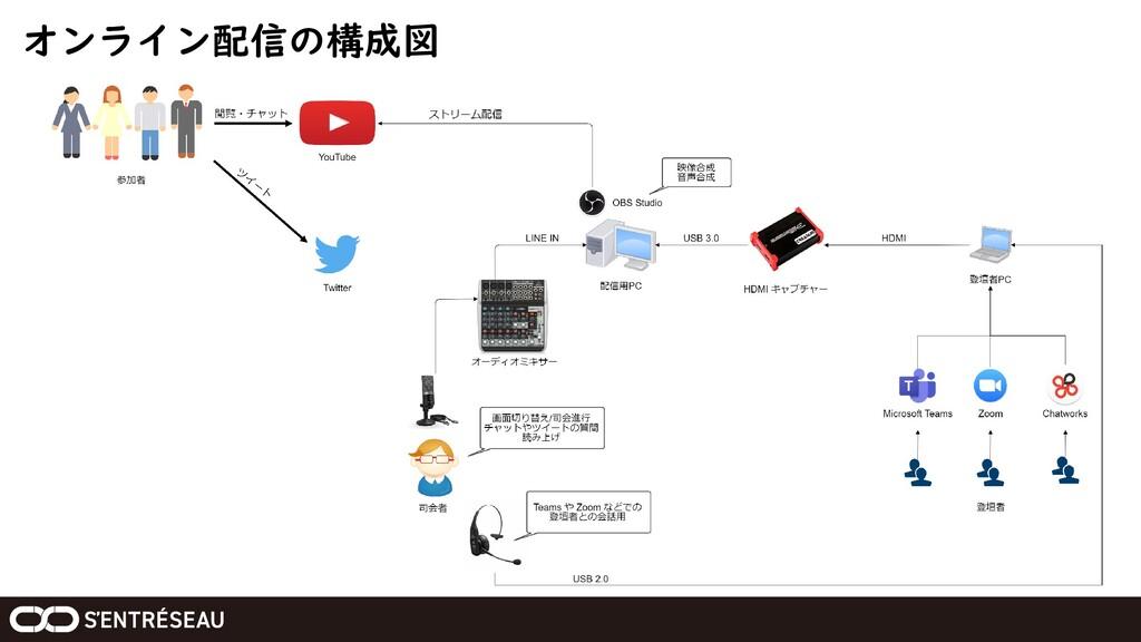 オンライン配信の構成図
