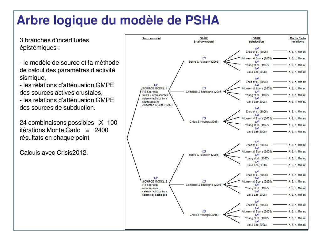 Arbre logique du modèle de PSHA 3 branches d'in...