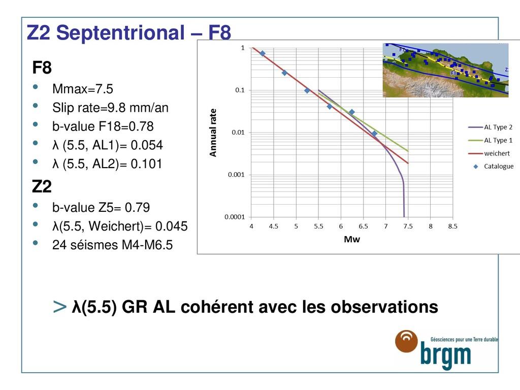 Z2 Septentrional – F8 F8 • Mmax=7.5 • Slip rate...