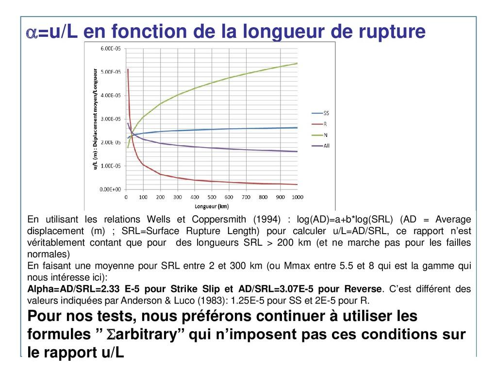 =u/L en fonction de la longueur de rupture En ...