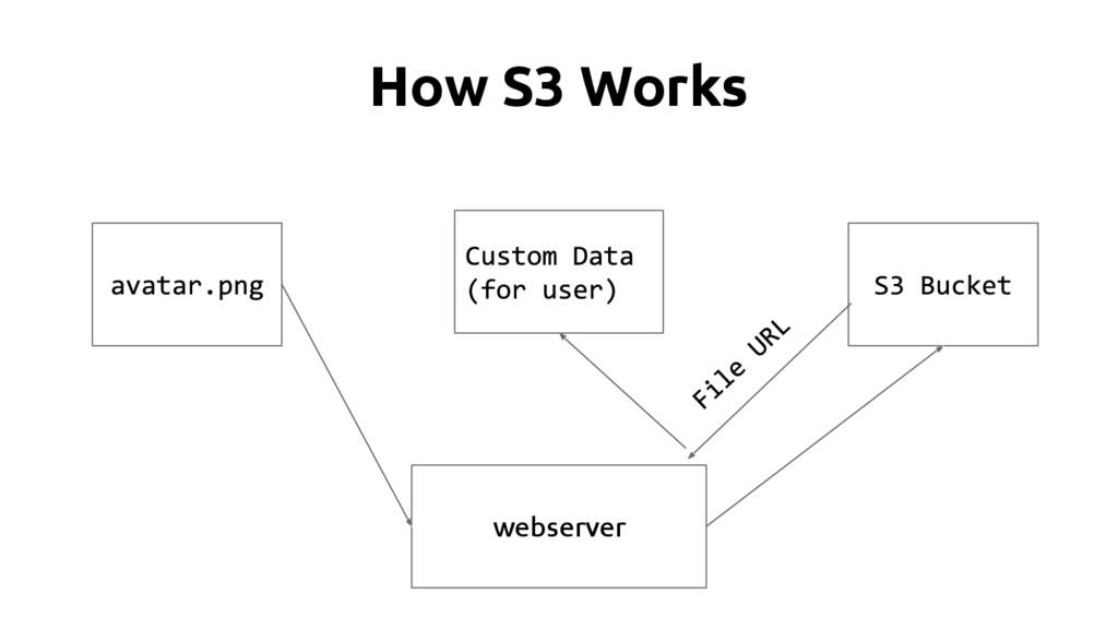 How S3 Works webserver
