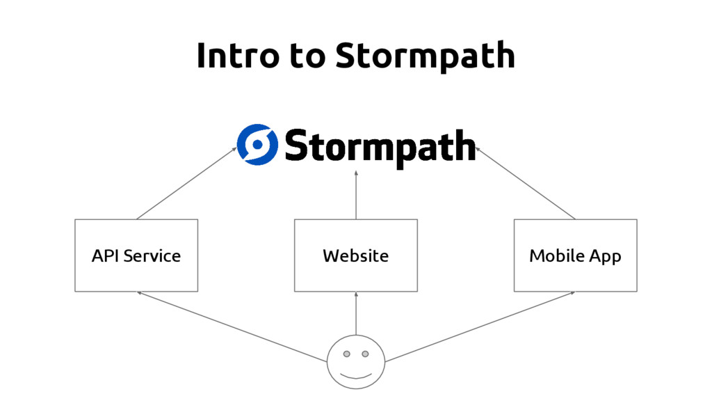 Intro to Stormpath API Service Website Mobile A...
