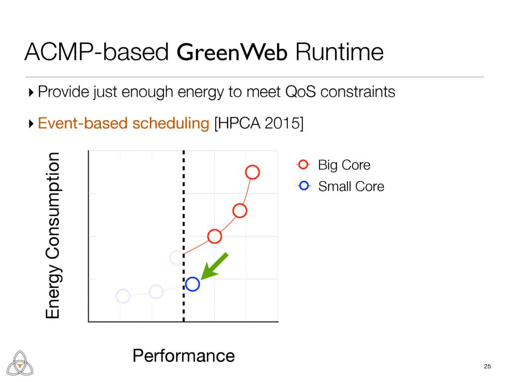 Energy Consumption Performance Big Core Small C...