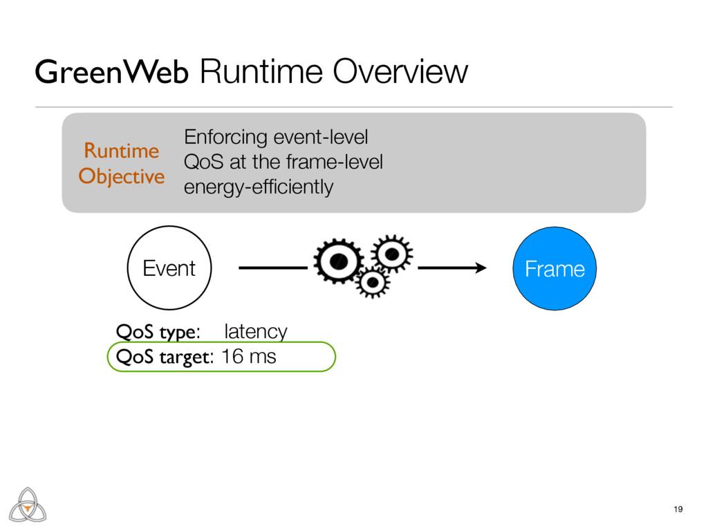QoS type: latency QoS target: 16 ms 19 GreenWeb...