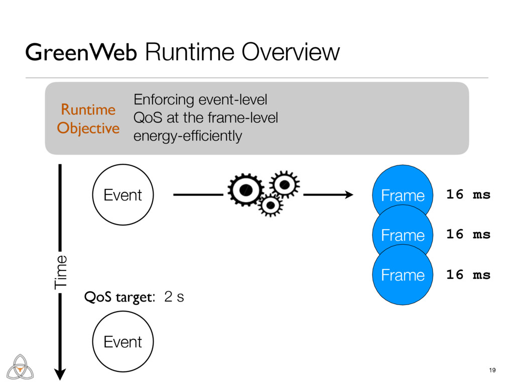 19 GreenWeb Runtime Overview Frame Event Frame ...
