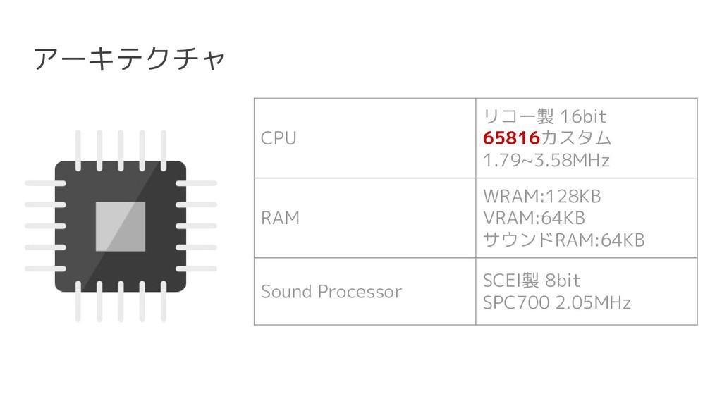 アーキテクチャ CPU リコー製 16bit 65816カスタム 1.79~3.58MHz R...
