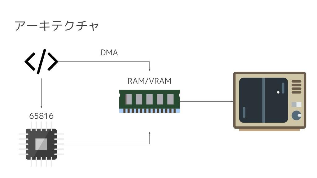 アーキテクチャ DMA RAM/VRAM 65816