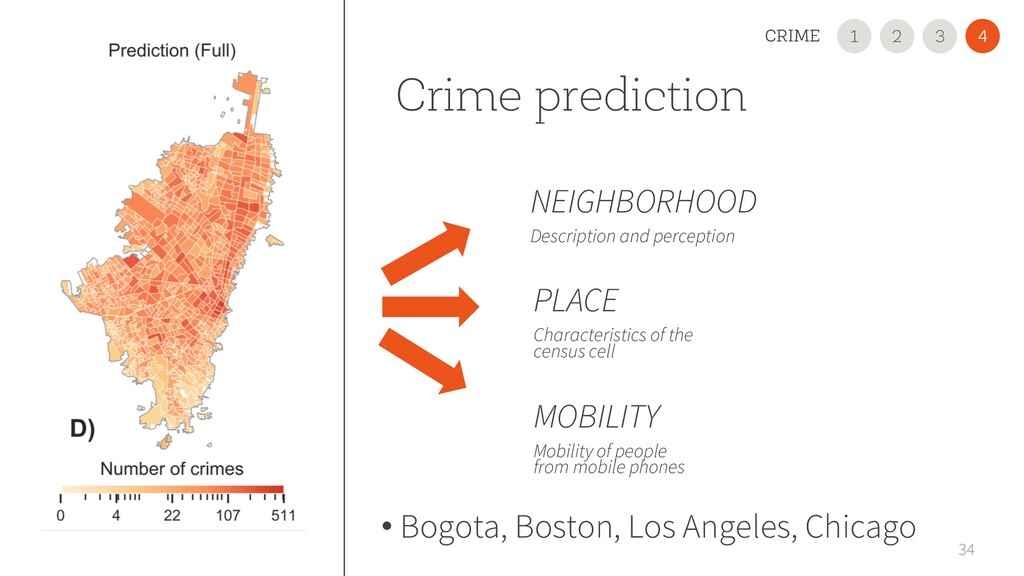 Crime prediction 34 PLACE Characteristics of th...