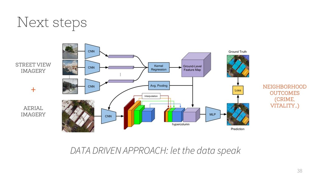 38 Next steps DATA DRIVEN APPROACH: let the dat...