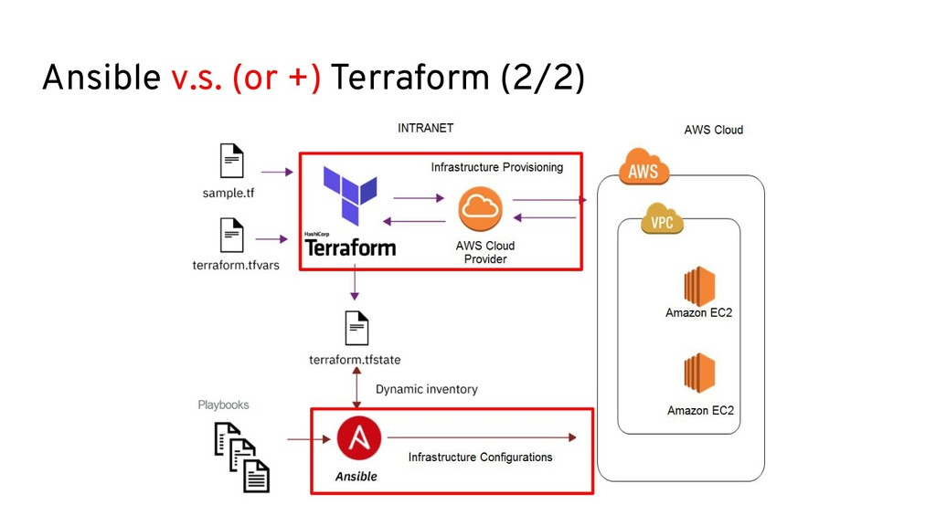 Ansible v.s. (or +) Terraform (2/2)